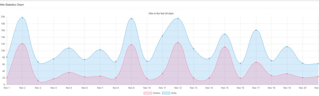 Increase Visitor Graph